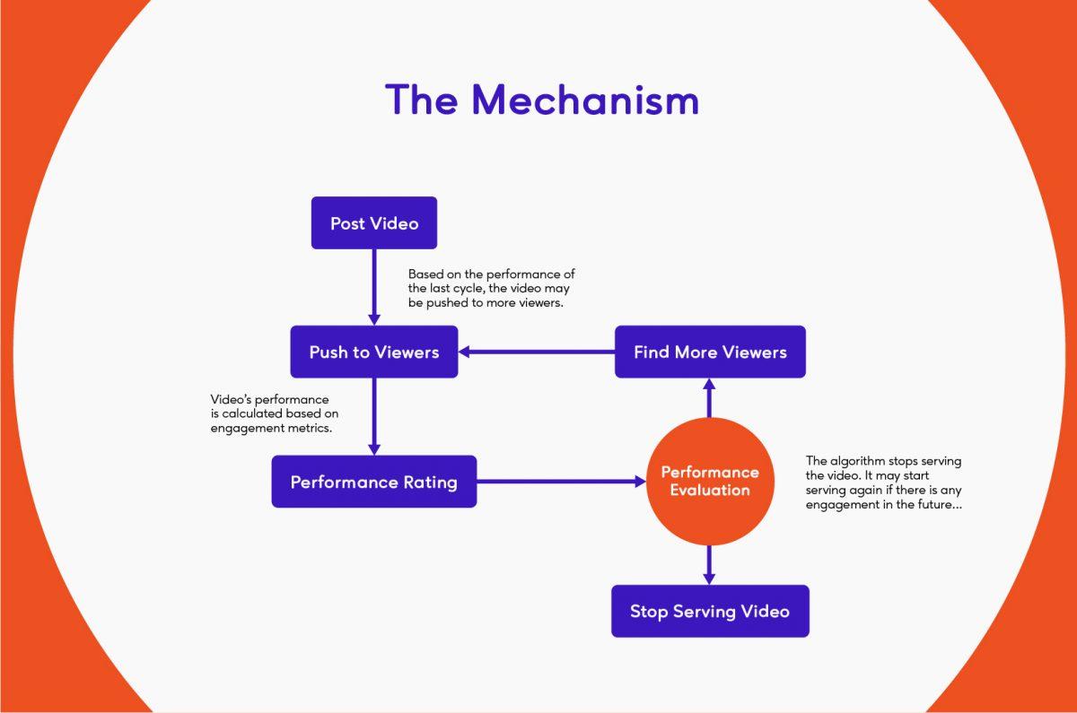 TikTok Algorithm's Process Flow Chart